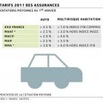 Assurance auto moins cher jeune conducteur