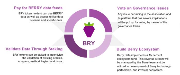 Berry data